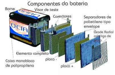 Baterias em Praia Grande
